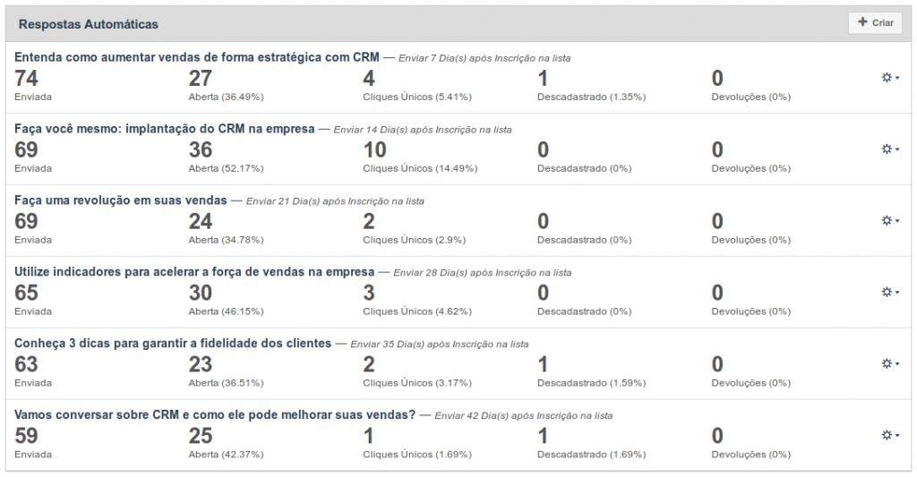 Exemplo de respostas automáticas para fluxo de cadência no Inovatize Zurmo CRM